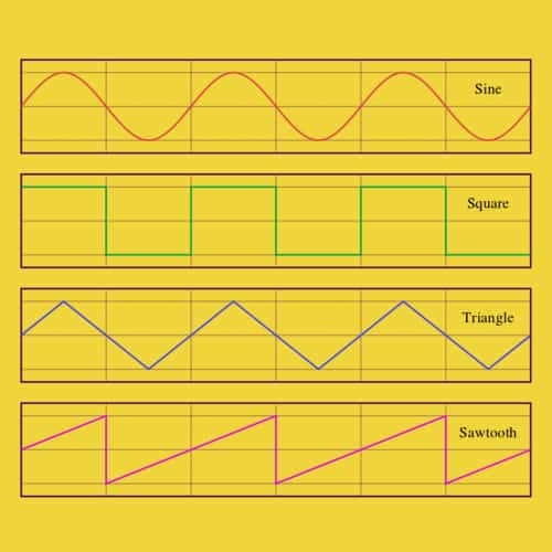 Gelombang Sinus (sinusoidal) - Rumus, Contoh Soal dan Jawaban