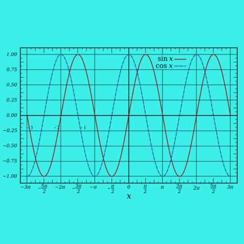 Grafik fungsi sinus dan kosinus berbentuk sinusoid dengan fase yang berbeda
