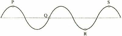 Jika panjang gelombang sinusoidal di atas adalah 80 cm maka titik yang memiliki beda fase 3/4 adalah