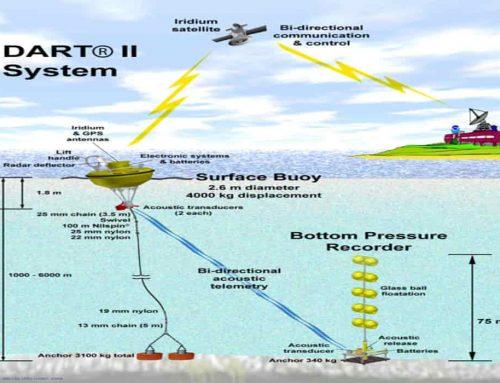 Alat Pengukur Tsunami Disebut Tsunameter – Teknologi DART (Deep-Ocean Assessment and Reporting of Tsunamis)