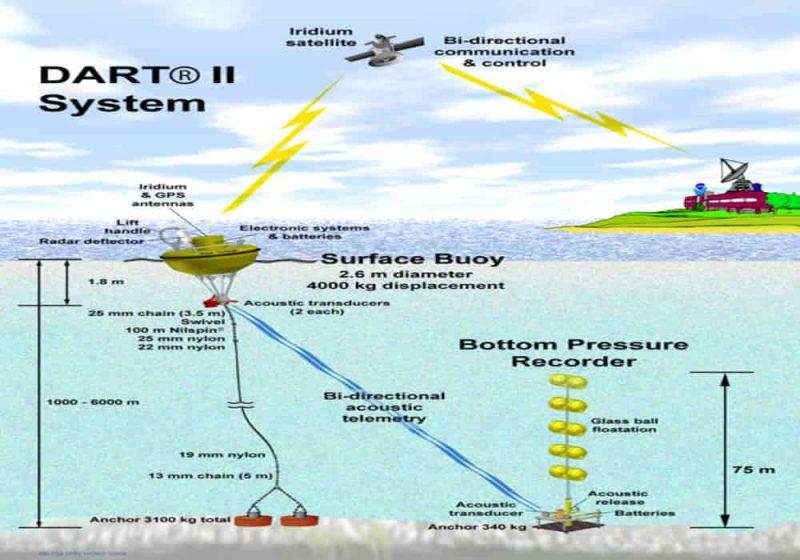 Alat Pengukur Tsunami Disebut Tsunameter - DART (Deep-Ocean Assessment and Reporting of Tsunamis)
