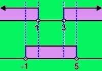 Gambar garis bilangan pertidaksamaan nilai mutlak