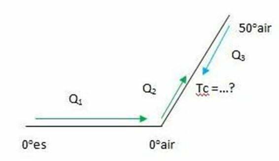 Koligatif larutan - Diagram soal Sebongkah es 100 grampada suhu 0