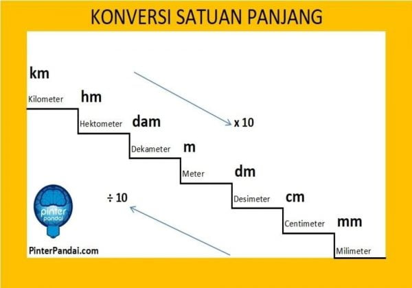 Konversi satuan panjang km hm dam m dm cm mm