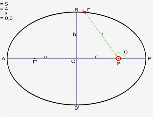 Hukum Kepler Pertama, Kedua dan Ketiga Hukum – Rumus, Bunyi Hukum, Soal dan Jawaban