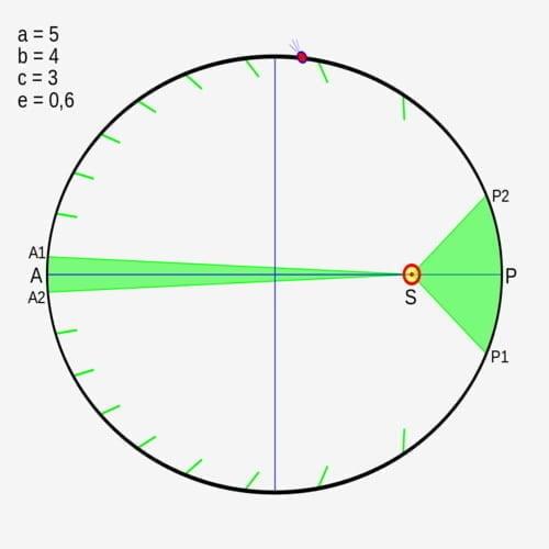 Illustrasi hukum Kepler kedua. Bahwa Planet bergerak lebih cepat di dekat Matahari dan lambat di jarak yang jauh. Sehingga, jumlah area adalah sama pada jangka waktu tertentu