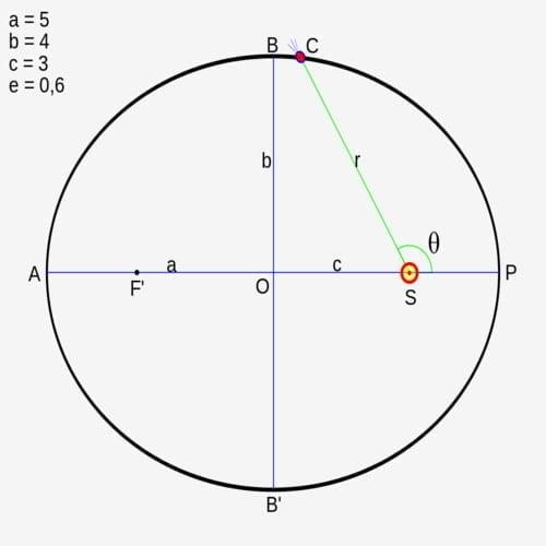 Hukum Kepler pertama menempatkan Matahari di satu titik fokus edaran elips