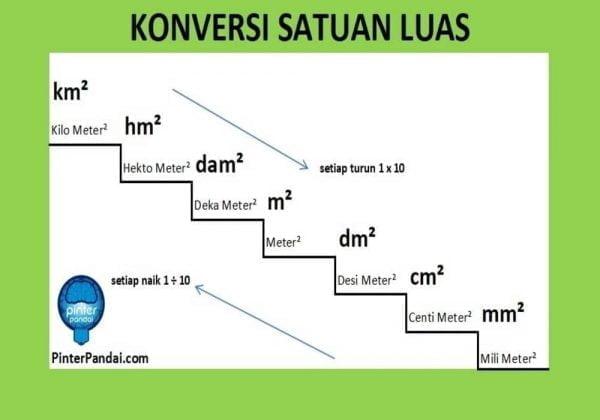 Satuan Luas Mengubah: km²→hm²→dam²→m²→dm²→cm²→mm² - Rumus Konversi, Soal dan Jawaban