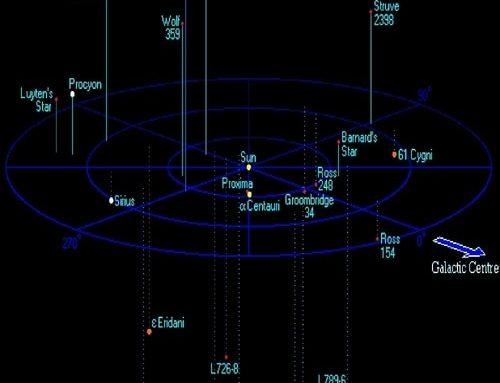 Kilometer ke Tahun Cahaya – 1 Tahun Cahaya = 9,460,730,472,580.8 km