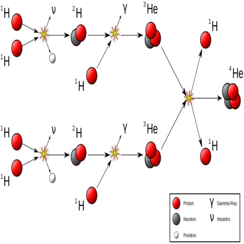 Protonasi deprotonasi