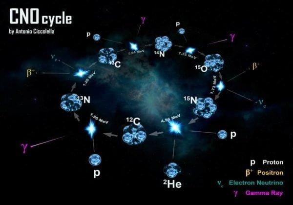 Siklus CNO (karbon-nitrogen-oksigen) atau daur karbon atau daur cc (carbon cycle) - Siklus CNO Panas dan Dingin