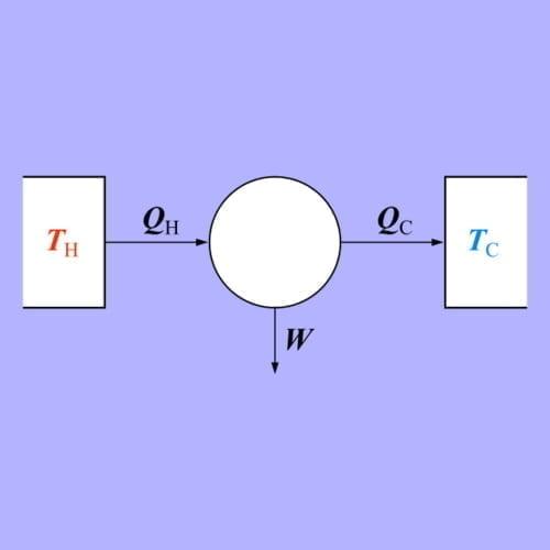 Entropi termodinamika 2 carnot