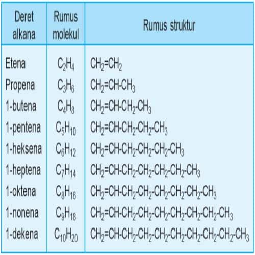 Nama senyawa deret alkena - Tabel Alkana Alkena Alkuna