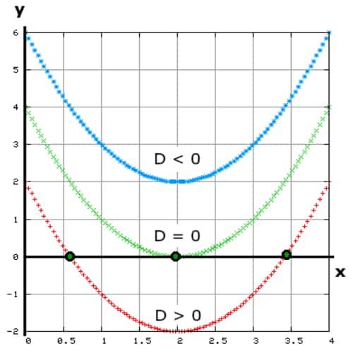 Diskriminan determinan persamaan kuadrat