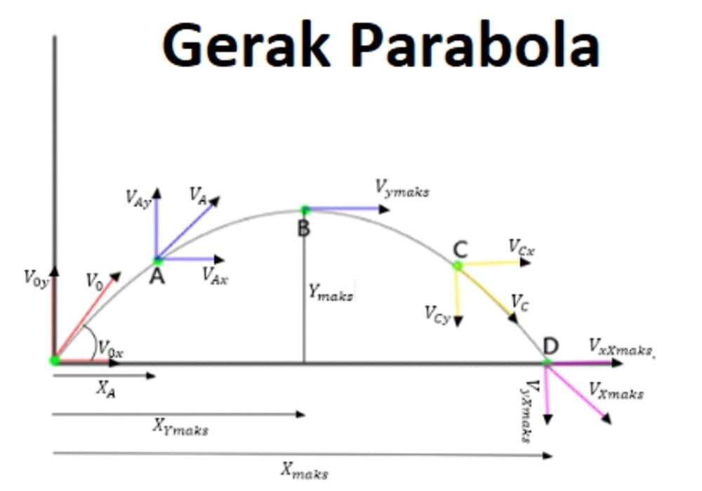 Gerak Parabola Fisika Glb Dan Glbb Rumus Contoh Soal Jawaban