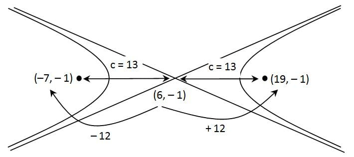 Koordinat fokus (13, 0) dan ( – 13 , 0)