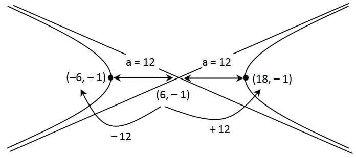 Koordinat puncak(12, 0)dan ( – 12 , 0)