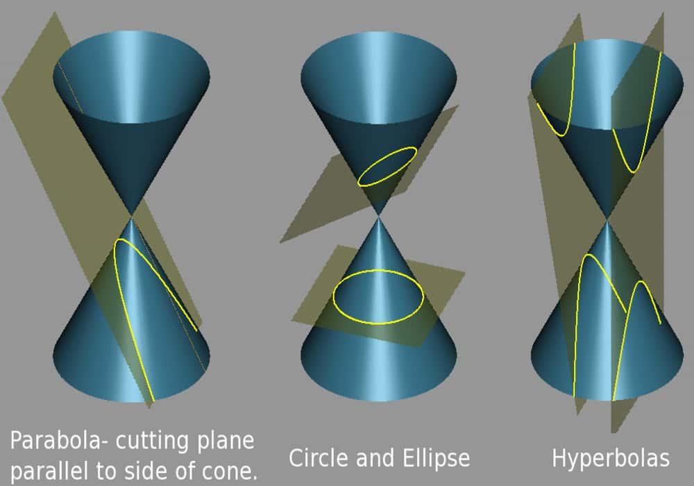 Irisan Kerucut Cone Matematika Geometri Contoh Soal Dan Jawaban