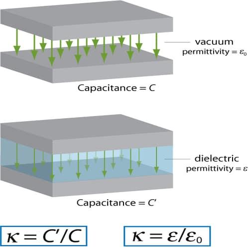 Konstanta listrik dielektrik konstan