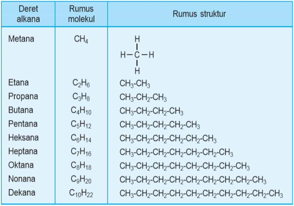 Alkana Alkena Alkuna Tabel Rumus Molekul Contoh Soal Dan Jawaban