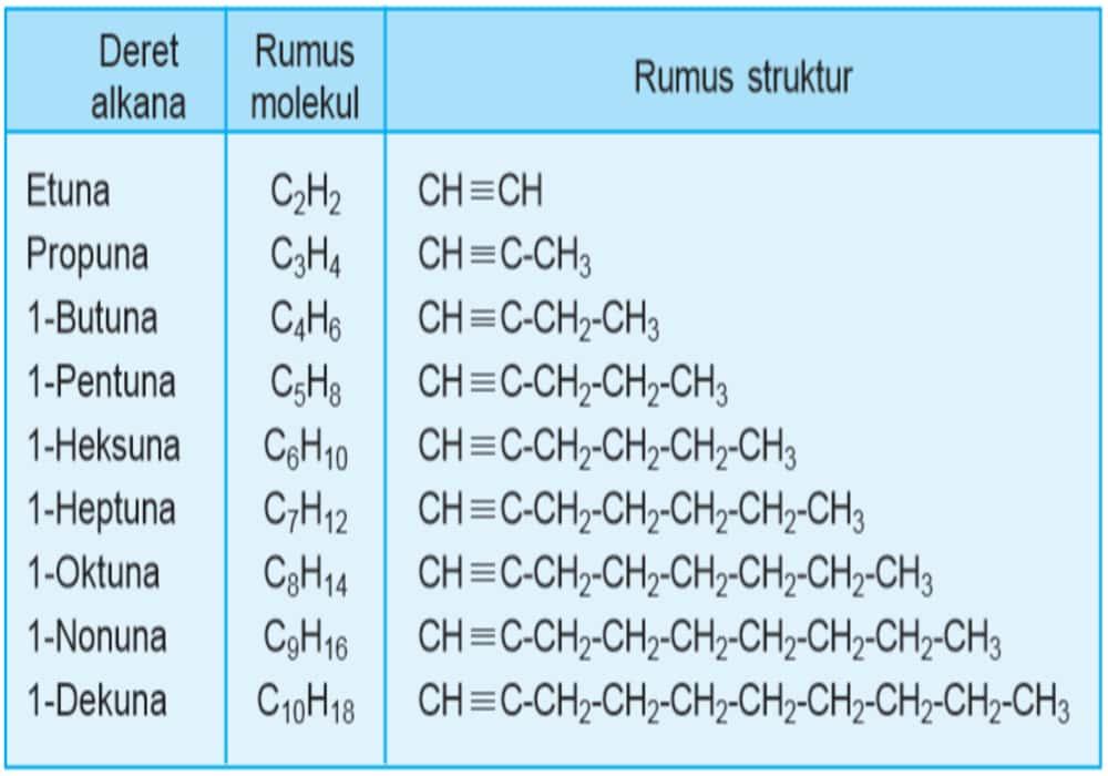 Daftar rumus umum molekul CnH2n–2 - Tabel Alkana Alkena Alkuna