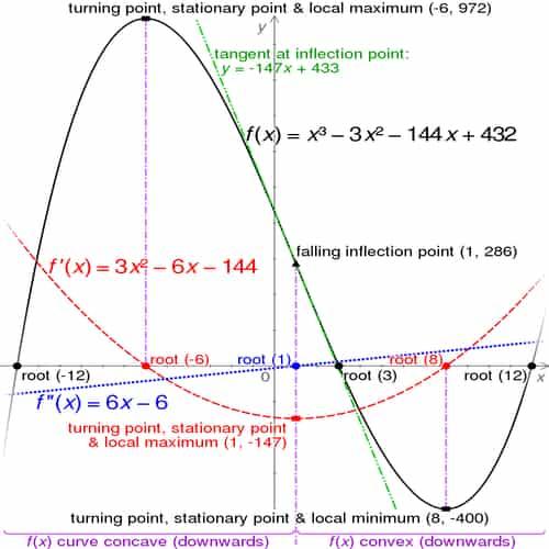 persamaan pangkat 3 fungksi kubik