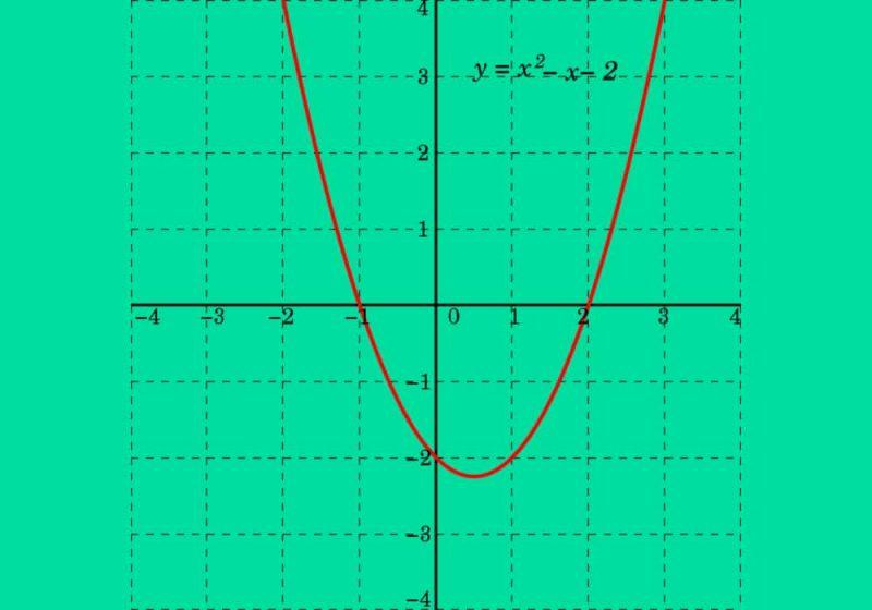 Fungsi kuadrat polynomial