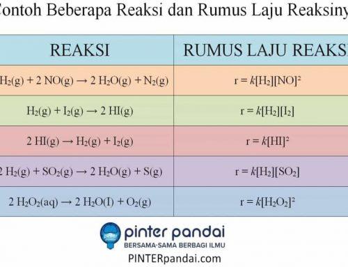 Persamaan Laju Reaksi – Penjelasan, Rumus, Contoh Soal dan Jawaban