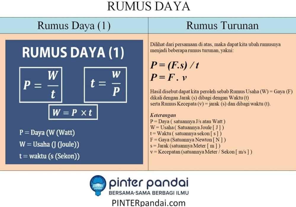 Rumus Daya Fisika P W T Penjelasan Contoh Soal Dan Jawaban