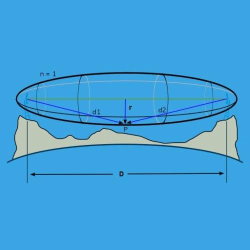 Zona fresnel jarak radius
