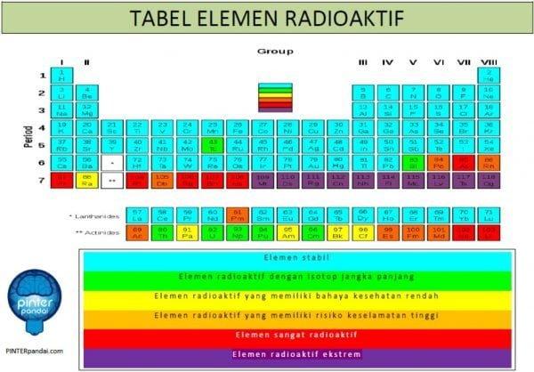Tabel elemen radioaktif