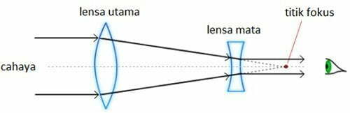 Komponen alat optik teropong