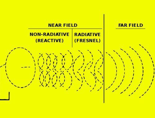 Radiasi Elektromagnetik – Penjelasan, Contoh Soal dan Jawaban