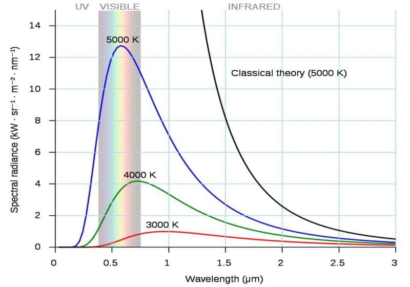 Spektrum radiasi benda hitam