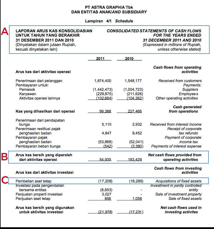 laporan arus kas konsolidasi ASGR tahun 2011