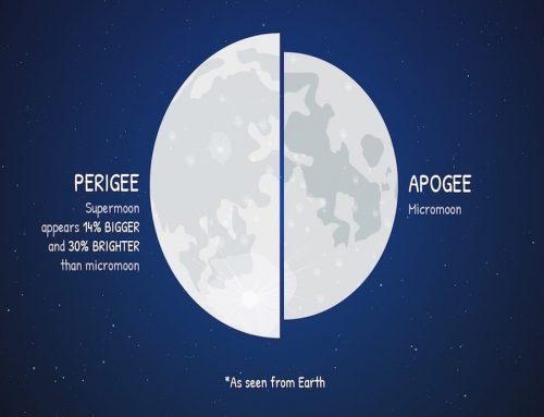 Supermoon (Bulan Super) – Bulan Purnama Perigee – Penjelasan, Penampilan, Pengaruh