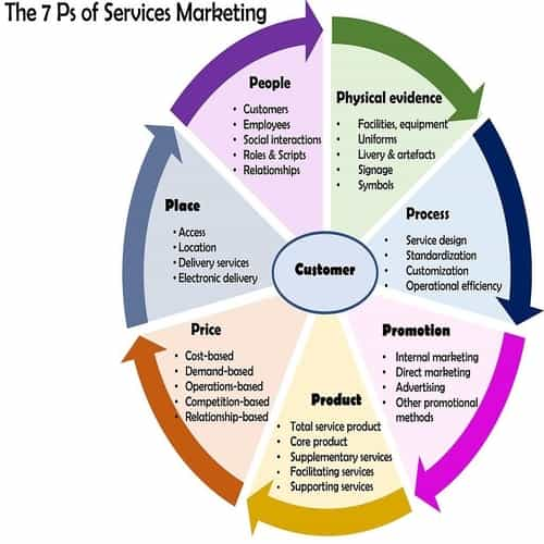 Marketing mix 4p dan 7p bauran