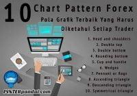 Chart pattern forex grafik trend saham