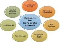 Spin Off Perusahaan - Penjelasan, Alasan, Ciri, Karakteristik dan Contoh