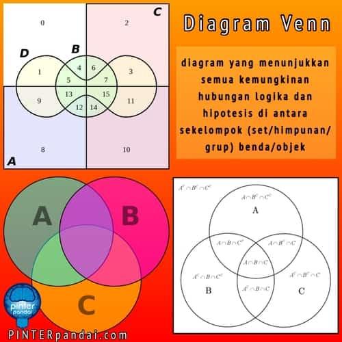 Diagram Venn - Rumus, Cara Gambar, Contoh Soal dan Jawaban