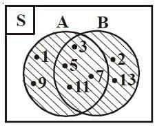 Diagram Venn gabungan himpunan A dan B (ditulis A ∪ B)