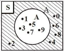 Diagram Venn omplemen himpunan A (ditulis Ac)