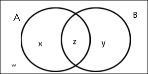 Diagram venn 2 elemen