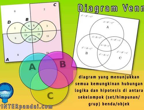 Diagram Venn (hubungan antara himpunan) – Rumus, Cara Gambar, Contoh Soal dan Jawaban
