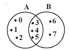 Diagram Venn Irisan himpunan A dan B