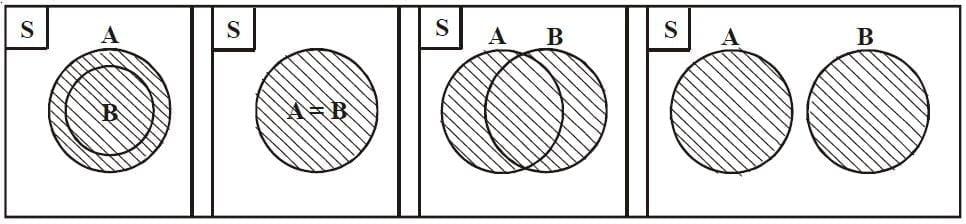 Diagram Venn - dari kiri ke kanan : himpunan bagian, himpunan yang sama, himpunan saling berpotongan dan himpunan saling lepas