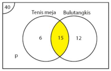 Diagram venn soal tenis meja bulutangkis
