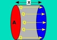 Konduksi Panas dan Hukum Fourier - Rumus, Contoh Soal dan Jawaban
