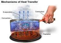Perpindahan Panas (Kalor) Mekanisme: Konduksi, Konveksi, Radiasi - Koefisien Perpindahan Panas - Beserta Rumus, Contoh Soal dan Jawaban