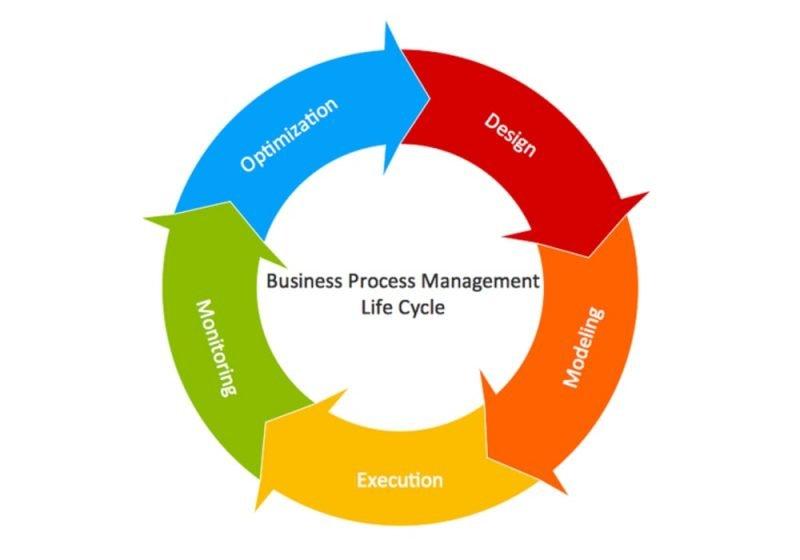 Life Cycle Management | Manajemen Siklus Hidup (LCM) | Langkah, Alat, Faktor dan Contoh